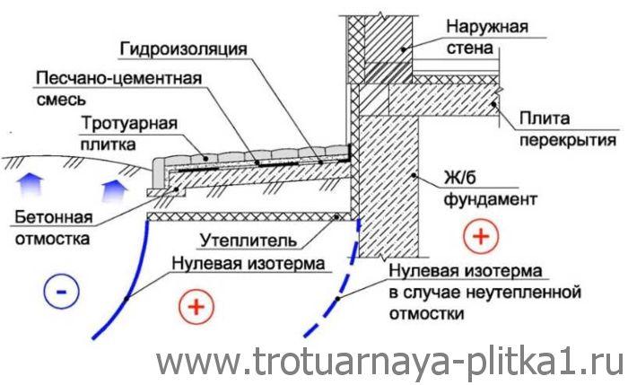 Отмостка из тротуарной плитки в Наро-Фоминске