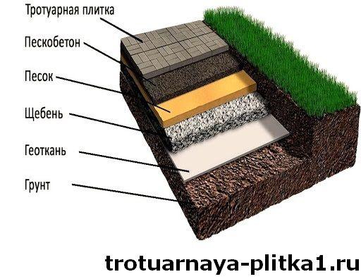 Укладка тротуарной плитки на раствор в Наро-Фоминске