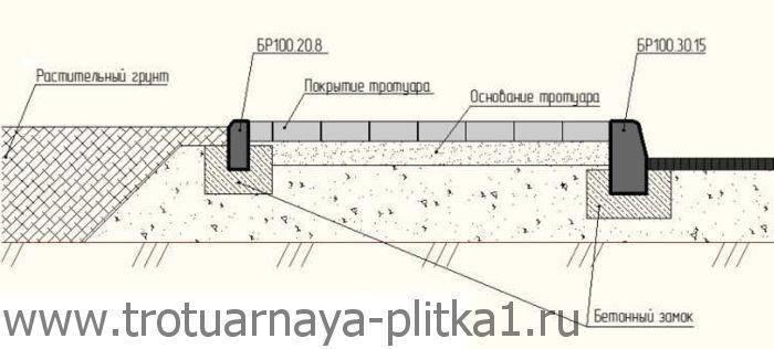 Установка бортового камня в Наро-Фоминске